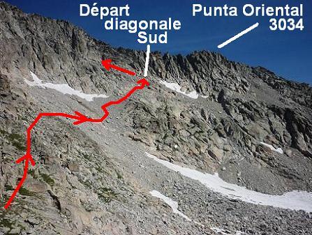Itinéraire pour aller chercher la diagonale Sud qui donne accès au pico Russell