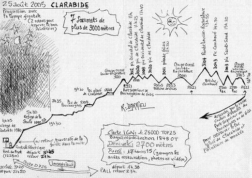 Schéma rando aux pics de Clarabide